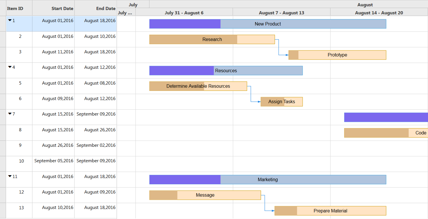 Spread Views And The Gantt View Spread