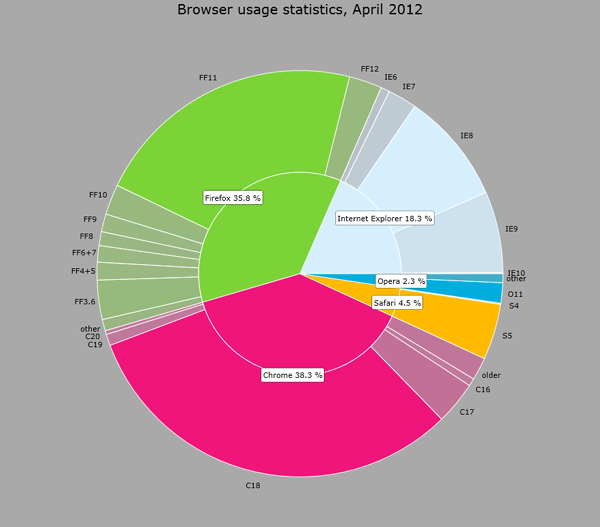 Chart for Silverlight