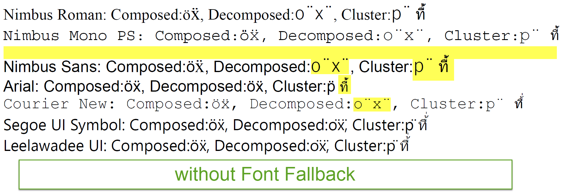 Unicode Combining Characters and Font Fallback | Documents for PDF