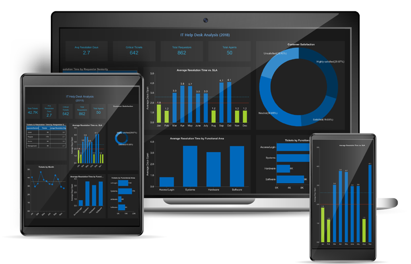 Business intelligence dashboards for mobile