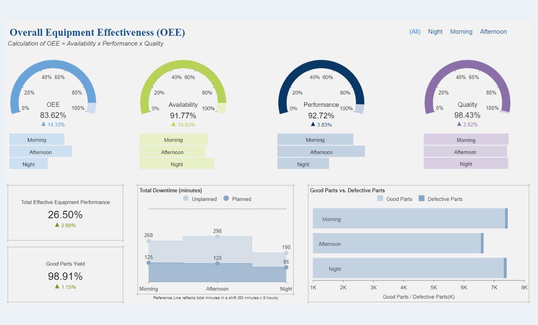 Manufacturing Dashboard - Overall Equipment Effectiveness (OEE) Dashboard