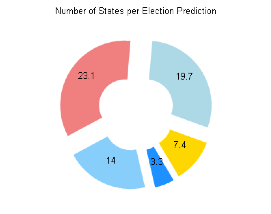 Creating an Election Prediction Report