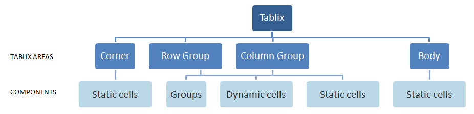 Tablix components