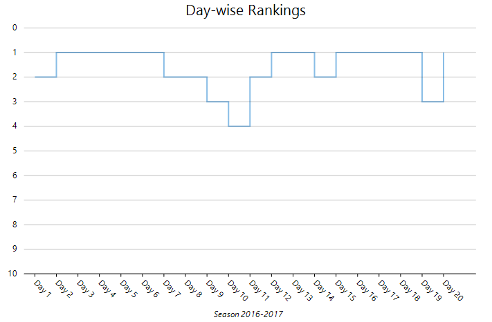 League Rankings