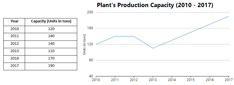 Line Chart of the Plant's Production Capacity