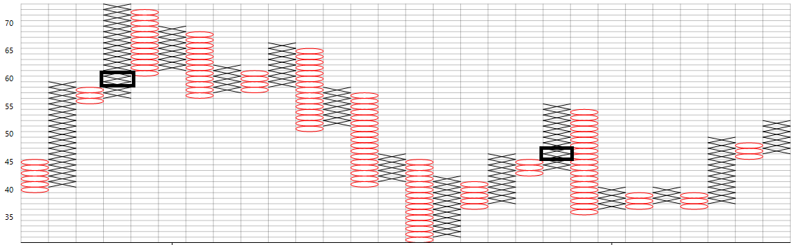 Trade with Patterns in Point and Figure Chart