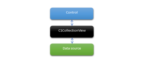 How CollectionView works
