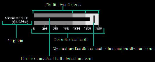 Bullet Graph Components