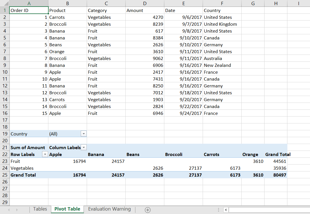 A complete pivot table
