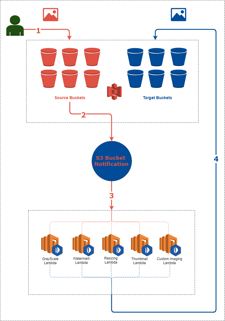 How to create a thumbnail image on AWS S3 using an Imaging API