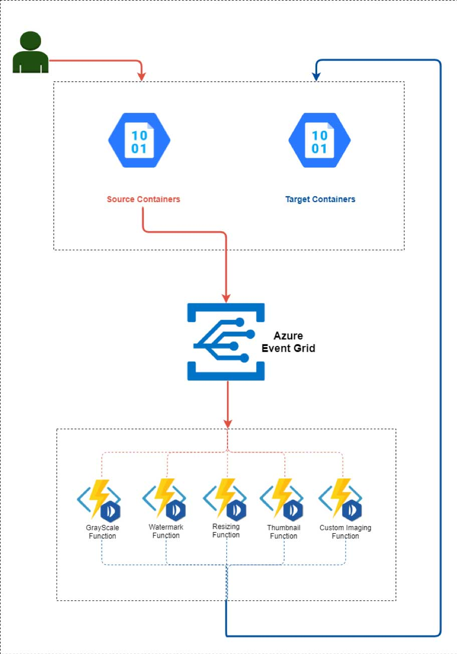 The Azure Event Grid Workflow