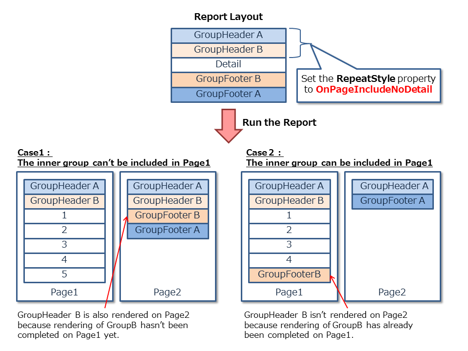 Graphic depicting the effect of the RepeatStyle OnPageIncludeNoDetail option on nested groups. In case 1, the nested group footer isn't completed on page one, so the nested group header repeats on page 2 with the nested group footer. In case 2 the nested group footer completes on page 1, so the nested group header does not repeat on page 2.