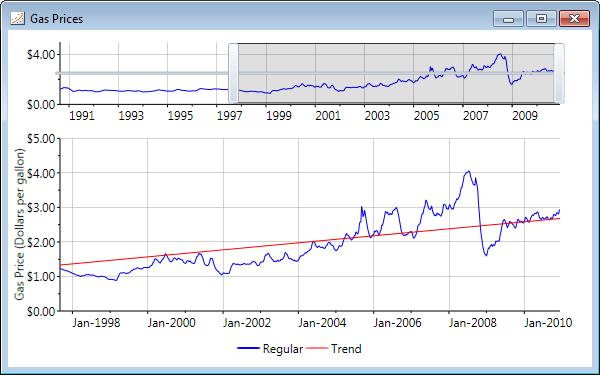Charting Trendlines