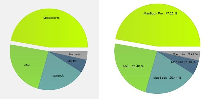 Customizations in Wijmo Chart