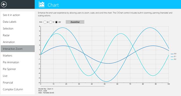 WinRT XAML (Part 5) Chart | ComponentOne