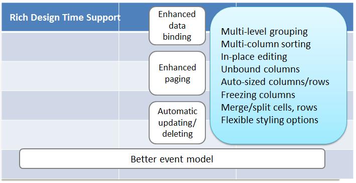 3세대 .NET Datagrid