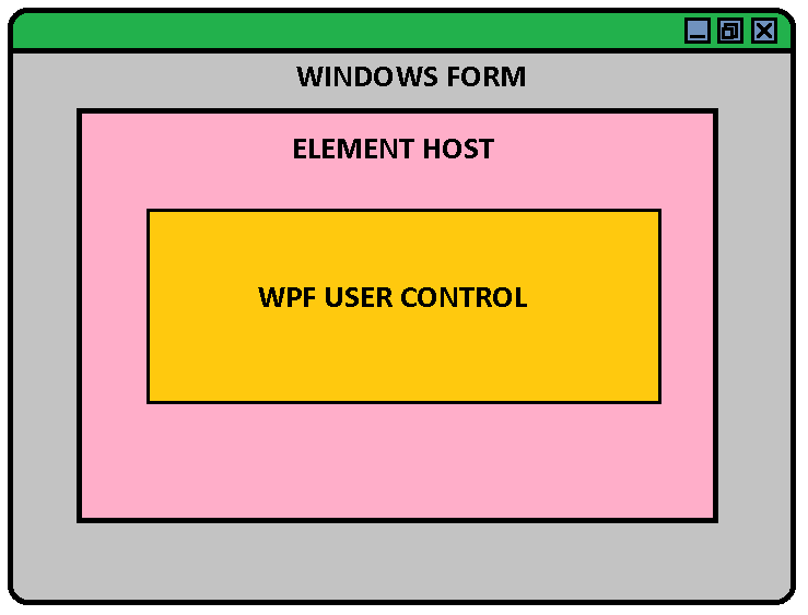 Embed WPF User Controls in WinForms Applications | ComponentOne