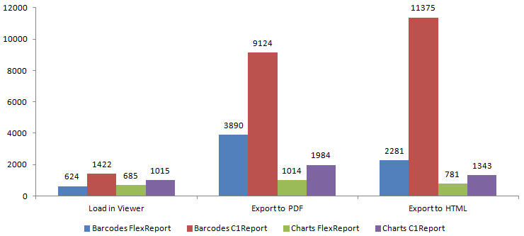 .NET Reporting: Faster Rendering and Exporting with new FlexReport