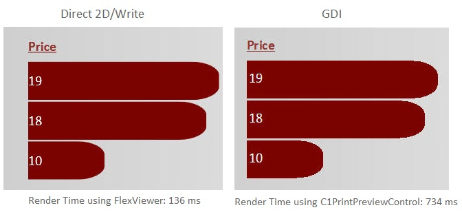 DirectWrite vs GDI in FlexReport