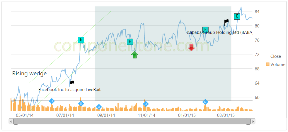 FlexChart_Annotations