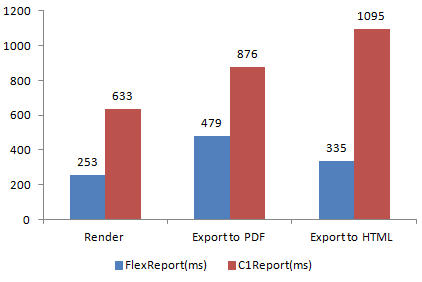 ComponentOne Studio FlexReport Standard Reports