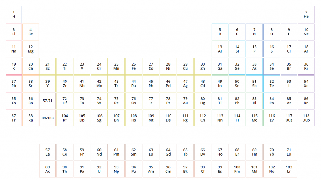 The conventional Periodic Table