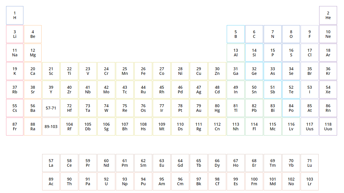 Redesign The Periodic Table As A Sunburst Chart