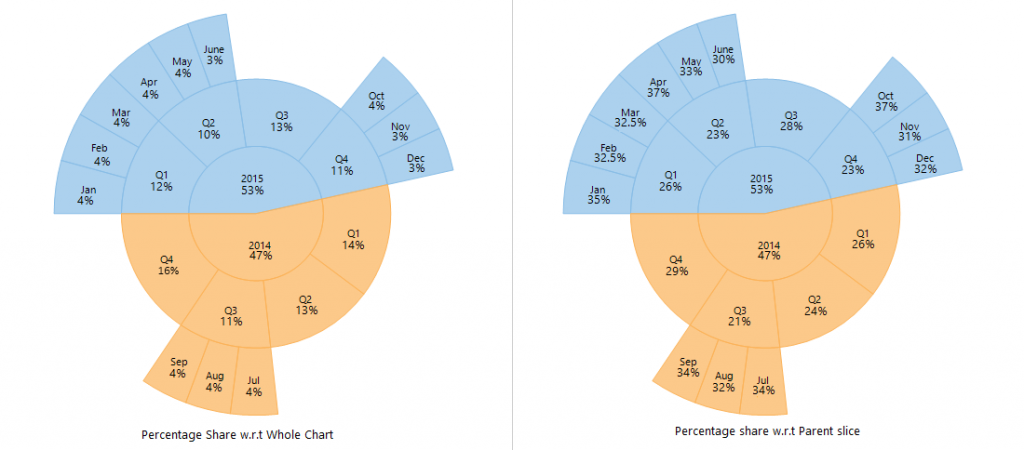 Percentage share representation in Pie Charts