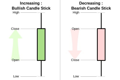 Fig: 1.1 Bullish and Bearish Candlestick pattern