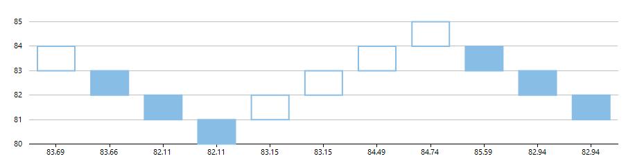 How Heikin-Ashi and Renko Charts Eliminate Stock Market Noise