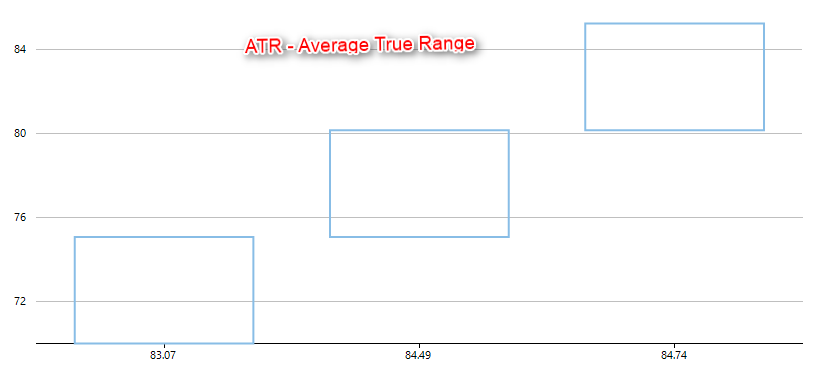 07-Average-True-Range