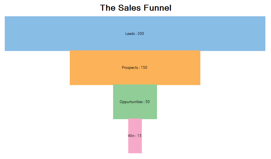 Stacked sales funnel