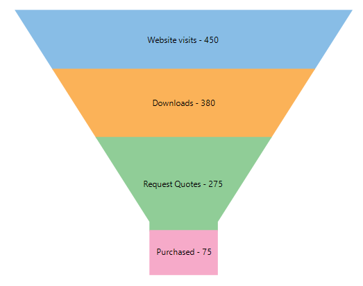 Track website visitors in a funnel chart