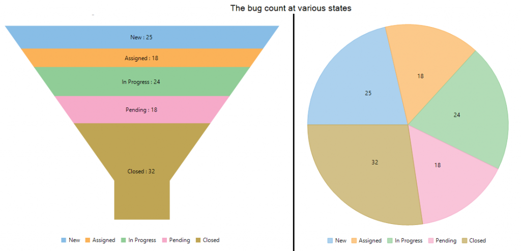 Track bug counts in a funnel and pie chart