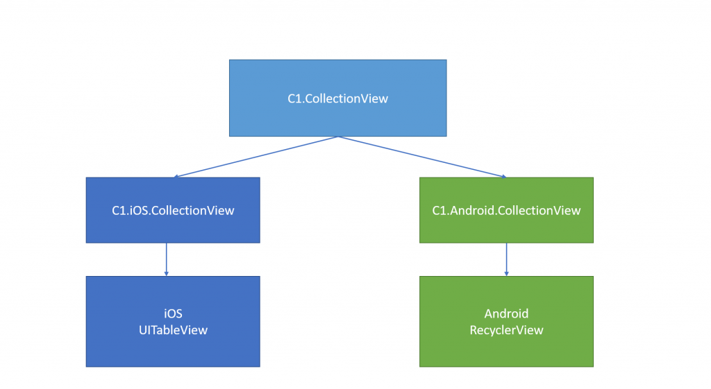 CollectionViewStructure