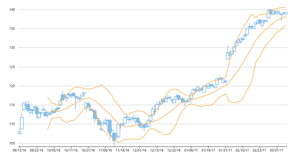 Fig 1.3: Financial Chart depicting Bollinger bands overlay series