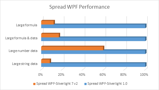 PerformanceWPF