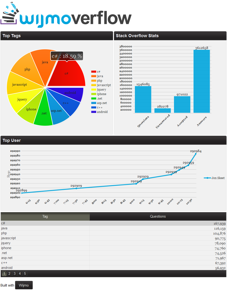 Html5 charting with jquery and svg wijmo bar chart line chart and pie chart you can play around with the stackoverflow dashboard online here is a snapshot of how it looks nvjuhfo Images