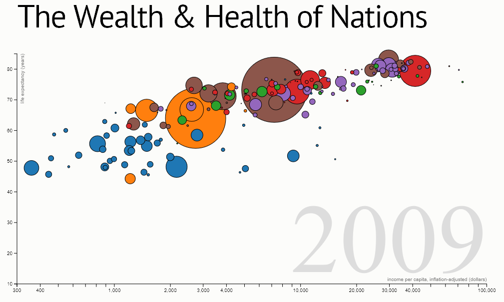 Mike Bostock's Wealth and Health of Nations