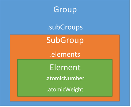 Rethinking the periodic table with wijmos sunburst wijmo step 3 building the data access layer dal and data model urtaz Gallery