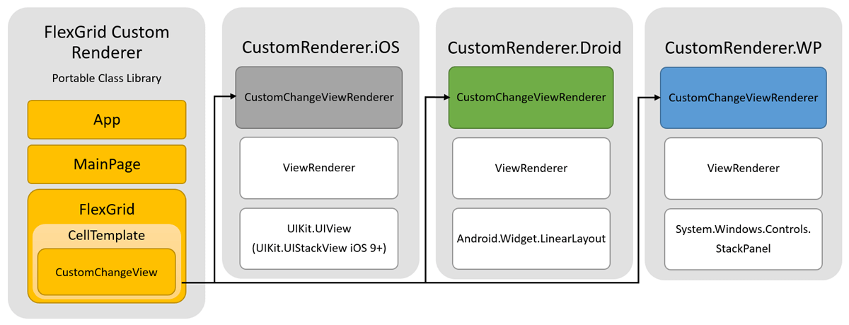 Creating a Xamarin Forms Custom Renderer for a FlexGrid Cell