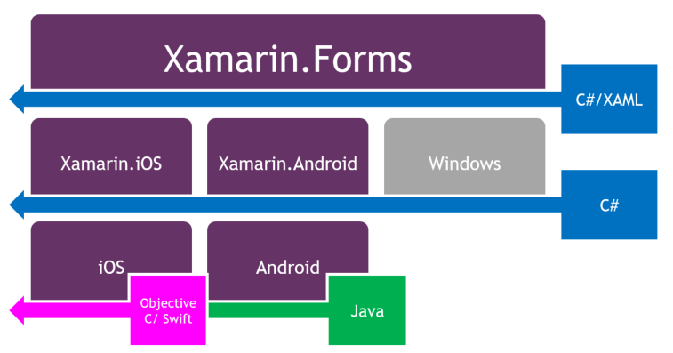 Get Xamarin Controls for Visual Studio with Xuni