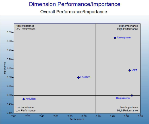 Performance/Importance Chart