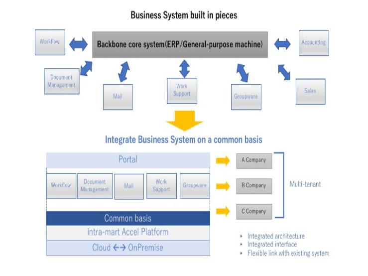 Conceptual Scheme of intra-mart Accel Platform