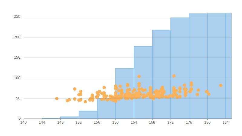 Cumulative histogram
