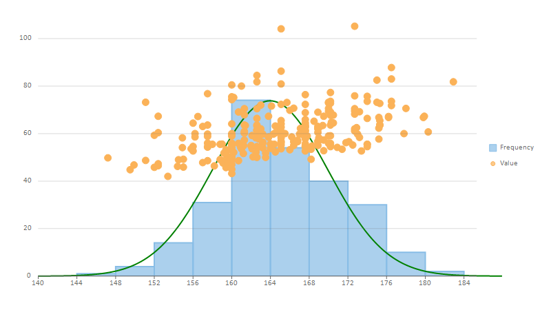 Histogram with Bell Curve