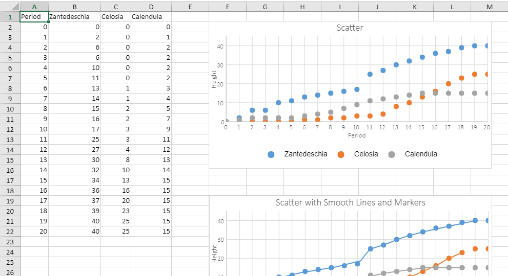 SpreadJS JavaScript SpreadSheet Scatter Charts